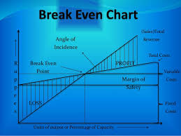 Angle Of Incidence In Break Even Chart What Is Break Even Analysis