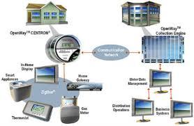 how a gas meter works what is a smart meter stop oc smart meters