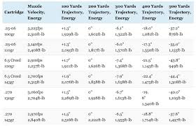 13 Explanatory 257 Weatherby Trajectory Chart