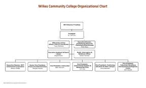 Wilkes Community College Organizational Chart