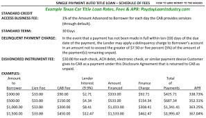 How Profitable Are Payday Loans Payday Loan Profits Car