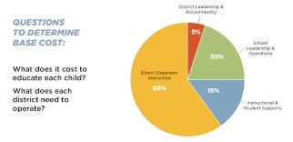 School Funding Chart A Look At The Fair School Funding Plan Oaae