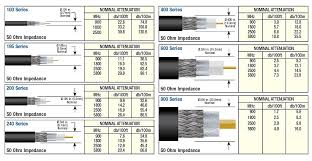 Fiber Optic Cable Diameter Chart L Com Explains Low Loss Coax Cable