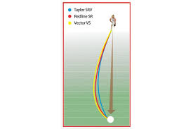 Aero Bowls Trajectory Chart Bowlers Barn Build Your Own Aero Standard Speckled Bowls