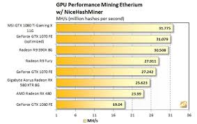 Which Graphics Card Is Currently The Best For Mining