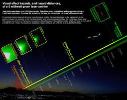 Hazard Light Laws Laser Pointer Safety What Makes Lasers Hazardous To Aviation
