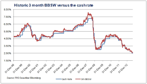 Swap Spread Chart Bank Bill Swap Rate Bbsw