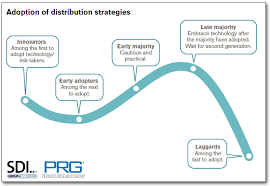 Channel Of Distribution Chart Multi Channel Distribution In The Apparel Industry Supply