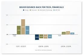 Usaa Financial Advisor Center Equity Insights Tech