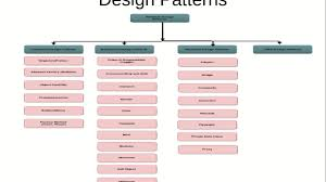 Software Patterns New Design Ideas