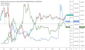 When To Buy Altcoin Just Look At Btc Dominance Chart For