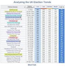 Uk Polling Chart Uk Polls Increasingly Favorable For Boris Johnson
