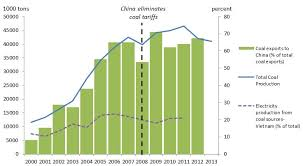 Coal Grade Chart China Chart Of The Week Chinas Impact On Vietnams Coal