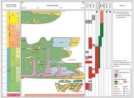 Petroleum System Event Chart Petroleum Geology Getech
