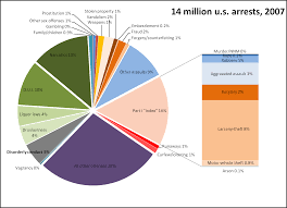 Distribution Of Arrests Drug Vs Violent Crimes