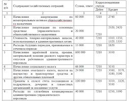 Учет анализ и аудит расходов организации на примере ТОО Орион  2 5 Раскрытие расходов в финансовой отчетности организации