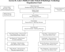 Aurora St Luke S Medical Center School Of Radiologic