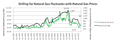 Gas Price Fluctuation Chart Charts And Data Multi State Shale Research Collaborative