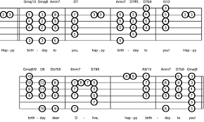 See below for how the chords go … The Developing Jazz Guitarist Part 1 Time For Cake And Candles