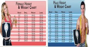Weight Acc To Height And Age Weight For Height And Age Health Articles News