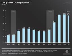 Charts August 2012 Long Term Unemployment August 2012 Http Go Usa Gov 7qy