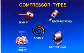 types of refrigeration compressors. as shown here, the type of compressor used depends on size product (in tons) and applications. at lower end tonnage scale is types refrigeration compressors