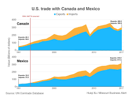 Chart Us Trade With Canada Mexico Before And Since Nafta