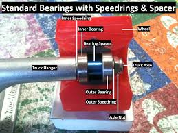 skateboard bearing spacer. xstandard-bearing-spacer-setup.jpg.pagespeed.ic.asjgcw1bqn skateboard bearing spacer
