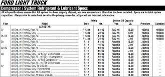 R134a Capacity Chart Aerostar Refrigerant Oil Capacity Ford Explorer And