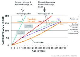 Why Differentiate Fh The Fh Foundation