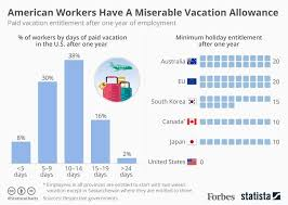 Virginia Chart Of Allowances 2017 American Workers Get The Short End On Vacation Days