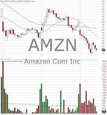 Amzn Candlestick Chart Amzn Candlestick Chart Analysis Of Amazon Com Inc