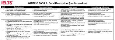 Ielts Writing Criteria Explained Beyond Band 6 Ielts