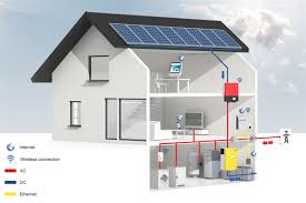 grid connected battery backup systems wind sun smarthome flexible sunny boy and sunny island