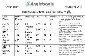 Manitou Oil Chart Manitou Absolute Mtb Fork Upgrade Singletracks Mountain