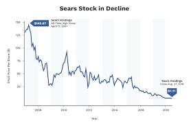 Kmart Jeans Size Chart Kmart Stock Chart Before 2003 2019