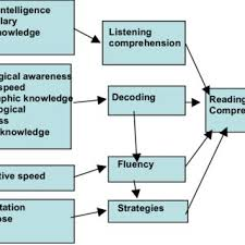 Developmental Reading Assessment Sample Pdf Reading Comprehension Its Nature And Development