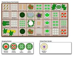 Square Foot Gardening Planting Chart By Sylvia B Square