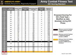 Army Combat Readiness Test Scoring Chart Scoring Standards Training For 600 Acft