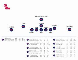 Houston Astros Depth Chart Houston Astros Depth Chart Then Line Project Management