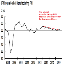 Pmi Chart Global Pmi Update