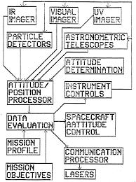 File project longshot design report processing block diagram block diagram