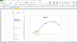 Product Life Cycle Chart Excel How To Make The Product Life Cycle Plc In Excel