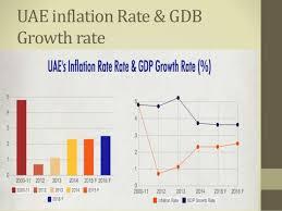 Uae Gdp Growth Chart Uae