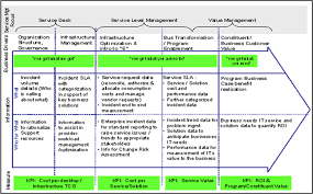 key performance elements and kpis the service desk