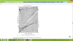 Compressibility Chart For Co2 How To Calculate Compressibility Factor For Gas Mixtures In
