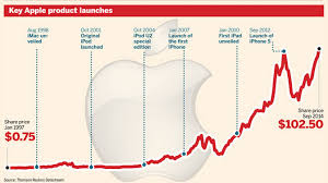 Apples Share Price Product Launches Chart 1997 2014