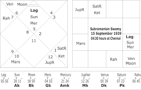 Kamaraj Birth Chart Horoscope Of Subramanain Swamy