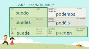 26 Explicit How To Conjugate Poder In Spanish