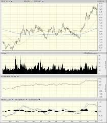 Barrick Stock Chart Barrick Gold Broke Out To A New High More Gains Likely